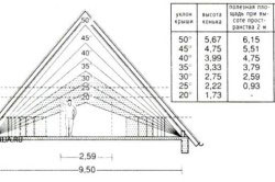 Hip Roof Calculation Formula How To Calculate The Height Of The Roof Calculation Procedure Instructions And Recommendations How To Calculate Roofing